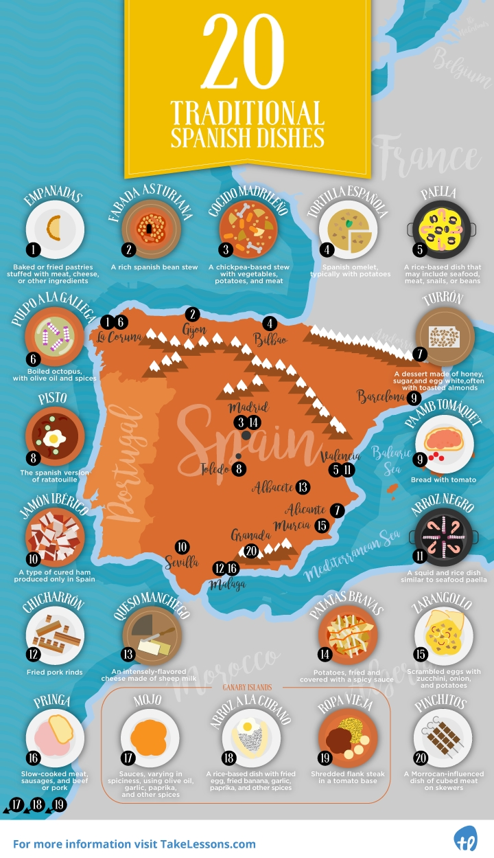 Spanish Dished Infographic